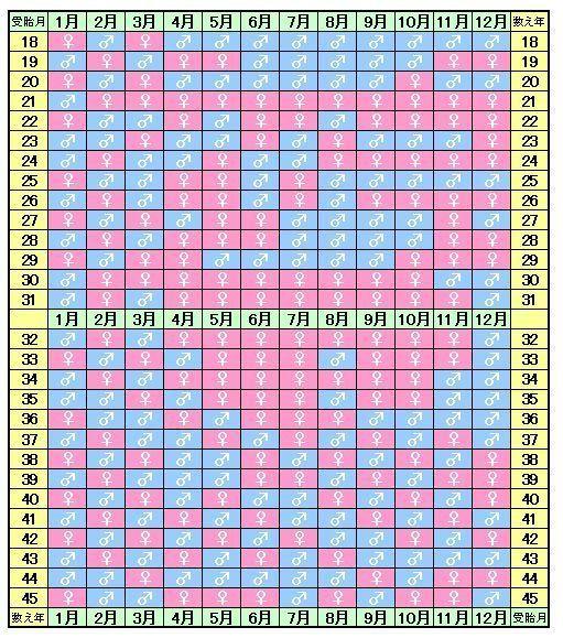 中国 産み 分け カレンダー